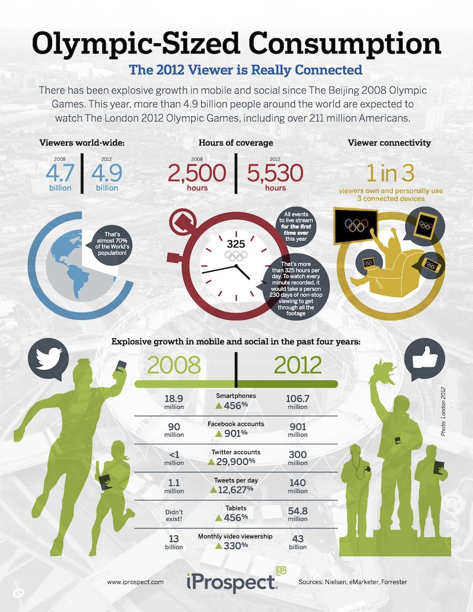 Londra 2012: le prime Olimpiadi social