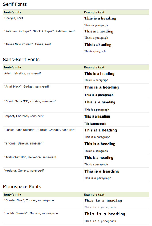 Progettare un sito web: non tutto ciò che vuoi puoi realizzarlo – I font