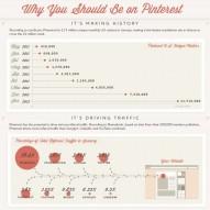 Pinterest per le aziende…un'opportunità?